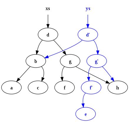 data sharing - copy on write