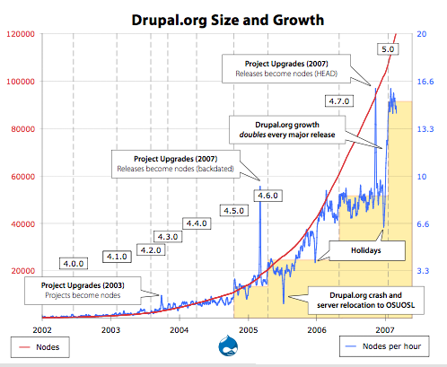 Drupal.org growth doubles every major release.