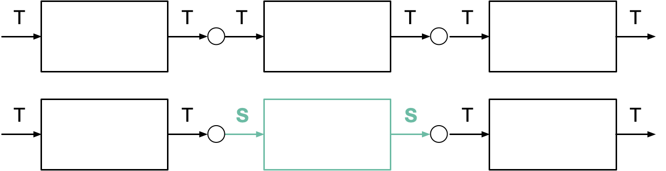 replacing one T=>T in a chain with S=>S
