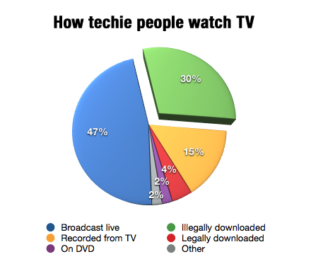 How techie people watch TV
