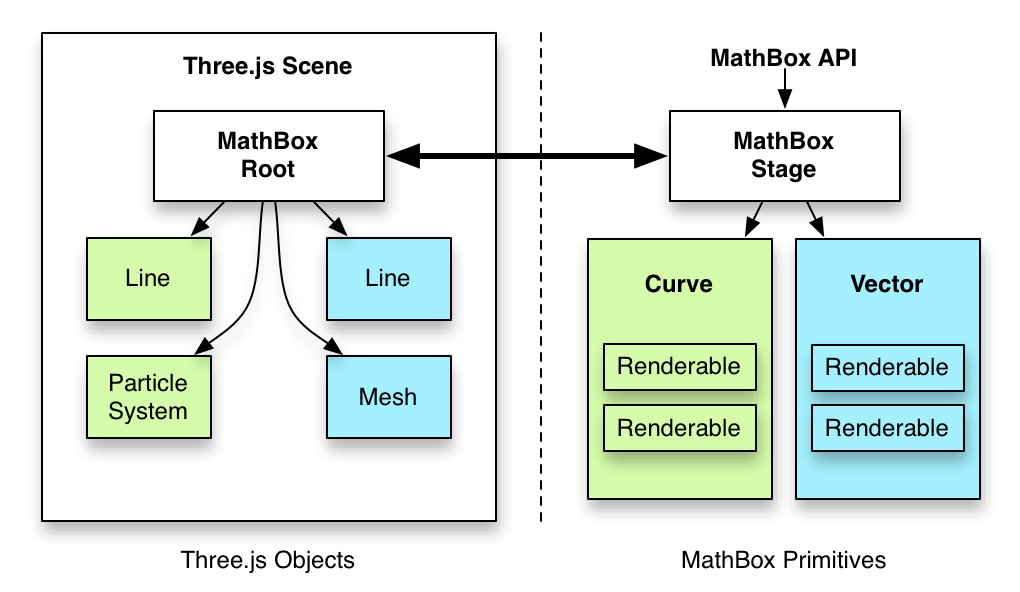 MathBox Architecture