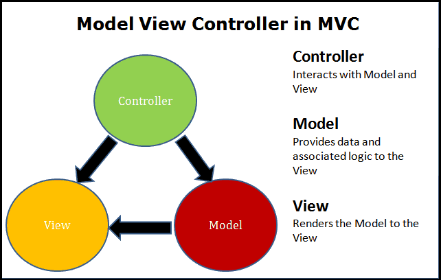 Model-View-Controller 5