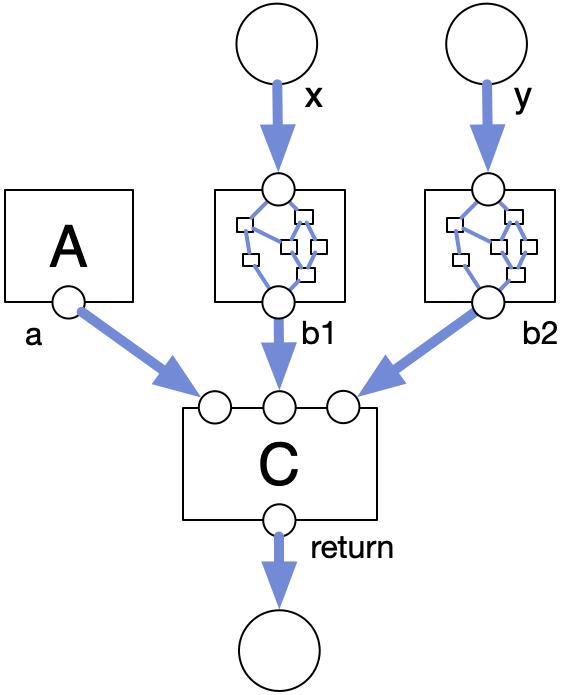 data flow graph for the previous program