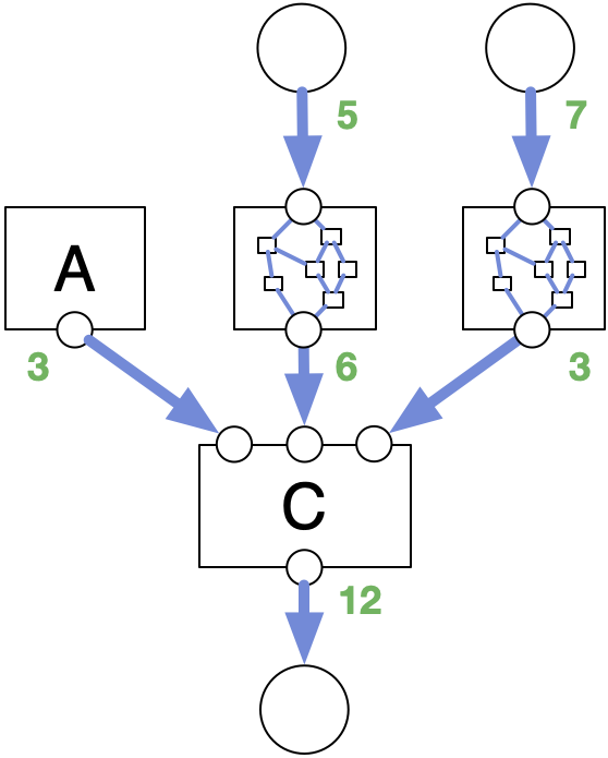 live data flow graph with values on the edges