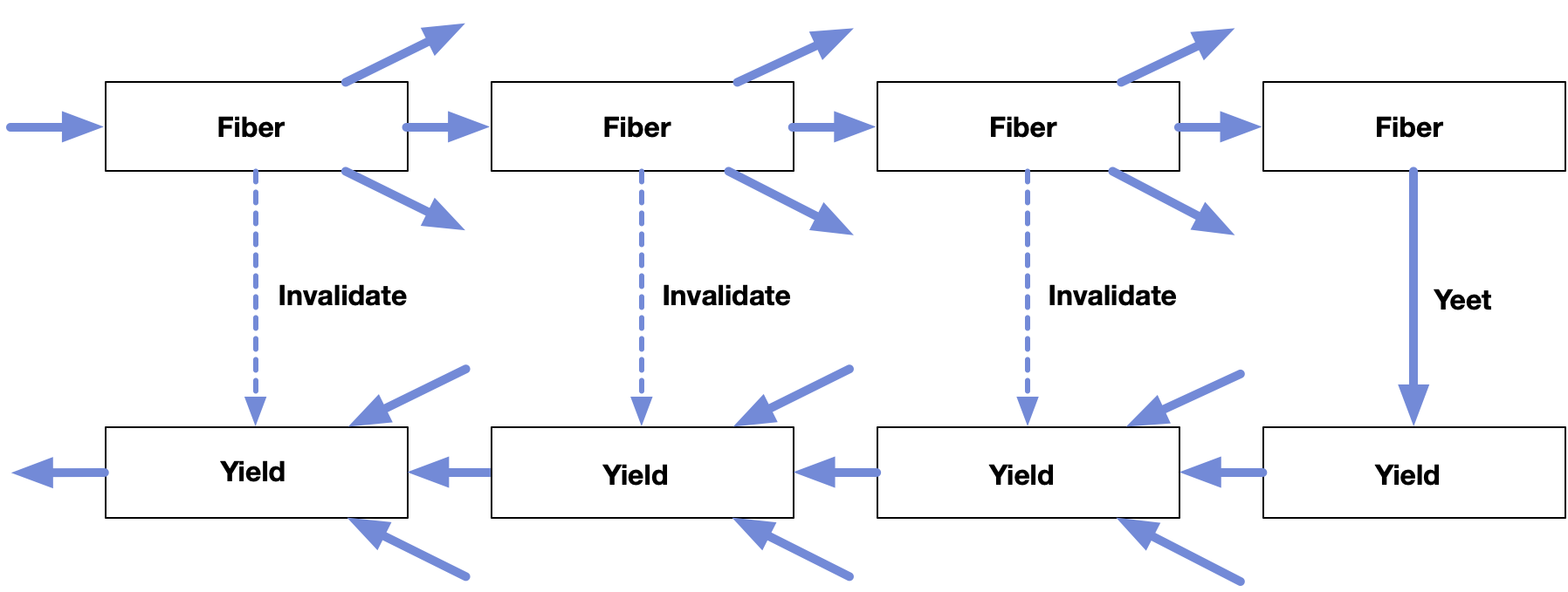 chain of fibers in the forwards direction turns down and back to yield values in the backwards direction