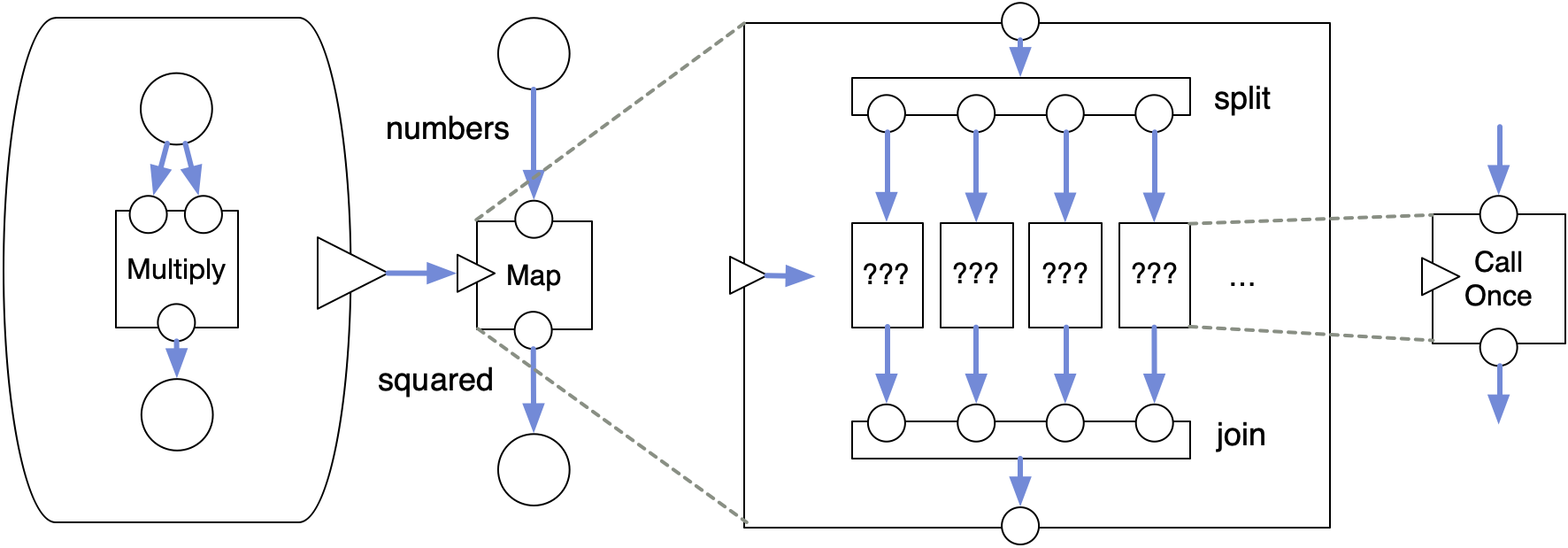 implementing map in a DFG
