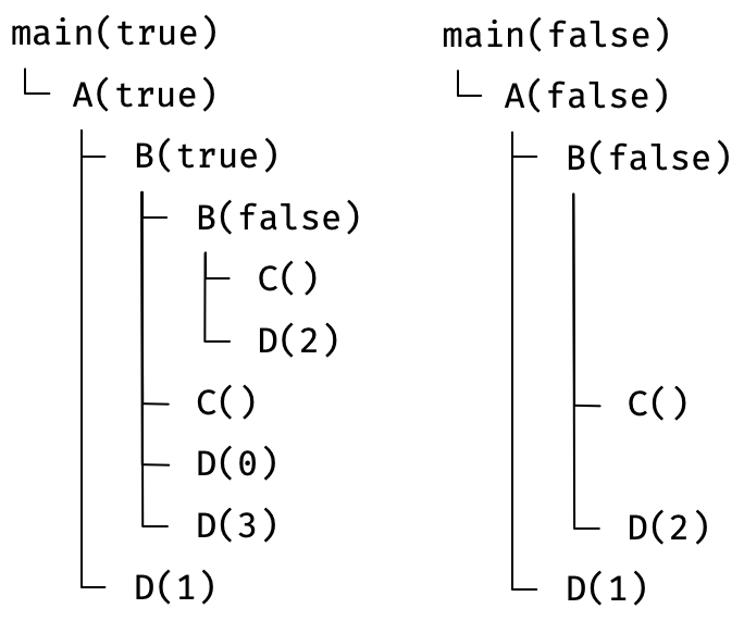 comparing main(true) with main(false), call by call